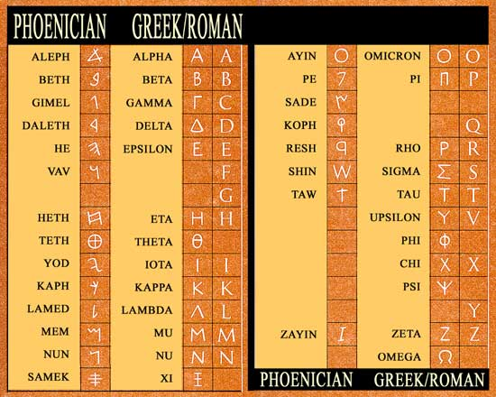 Phoenician Alphabet, Greek Alphabet, and Roman Alphabet